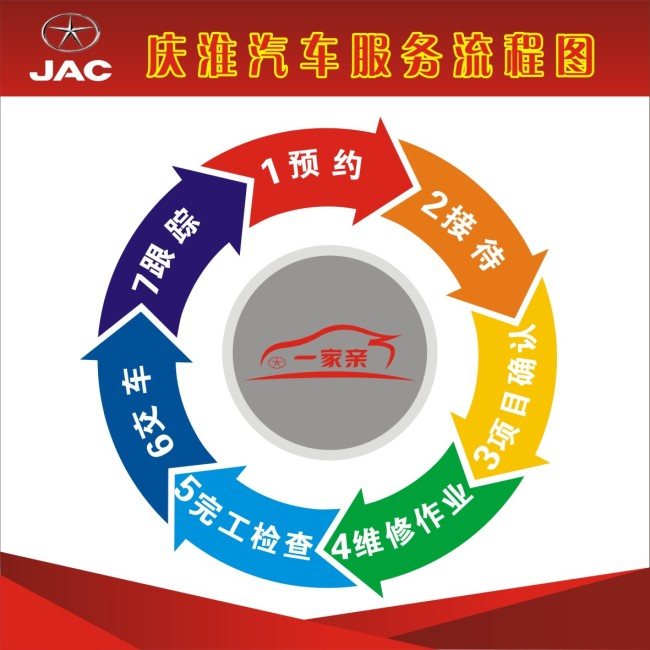 江淮步骤流程图