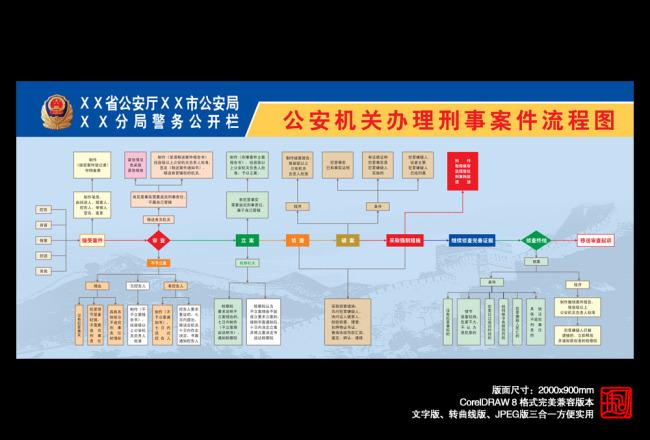 公安机关办理刑事案件流程图模板下载(图片编