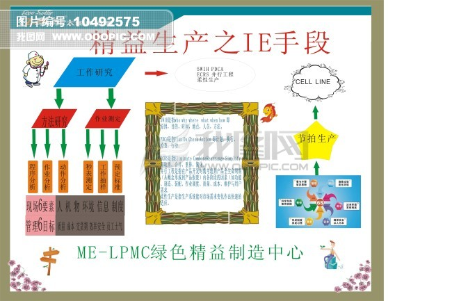 ie手段模板下载 精益生产之ie手段图片下载 5s 精益生产看板 车间展板