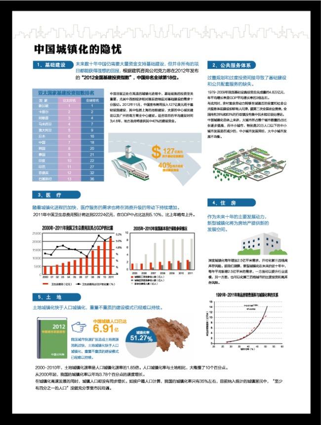 平面设计 海报设计 其他海报设计 > 中国城镇化城建变化图解