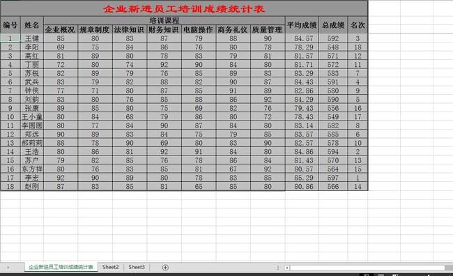 办公|ppt模板 excel模板 考勤表 > 企业新进员工培训成绩统计表  下一