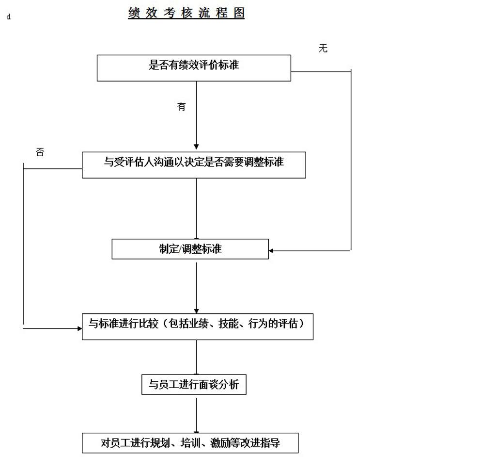 考核流程图 word模板 下载