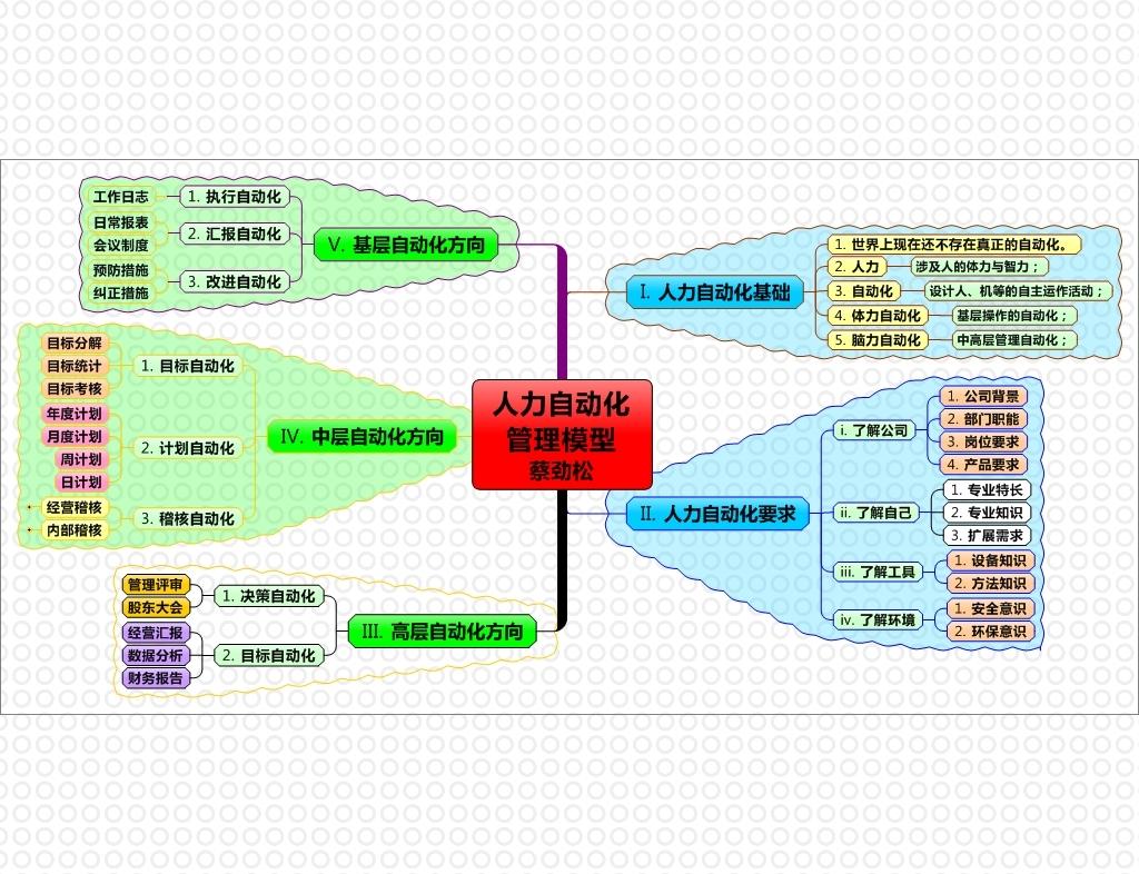 我图网提供独家原创人力自动化管理思维导图正版素材下载, 此素材为原创版权图片,图片,图片编号为12334907,作品体积为,是设计师QQ9FBA09A1在2014-07-25 01:14:38上传, 素材尺寸/像素为-高清品质图片-分辨率为, 颜色模式为,所属思维导图模板分类,此原创格式素材图片已被下载0次,被收藏76次,作品模板源文件下载后可在本地用软件 MindManager 9.