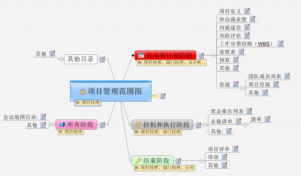 项目管理范围图思维导图模板下载
