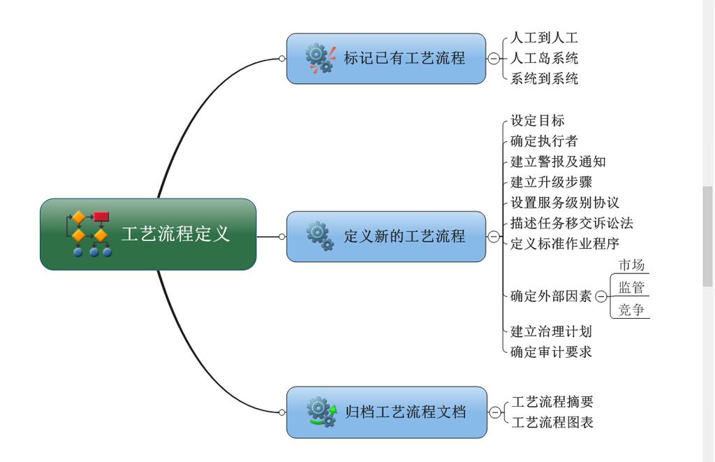工艺流程思维导图模板下载
