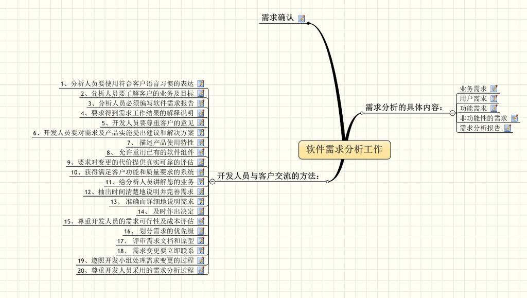 软件需求分析工作思维导图模板下载