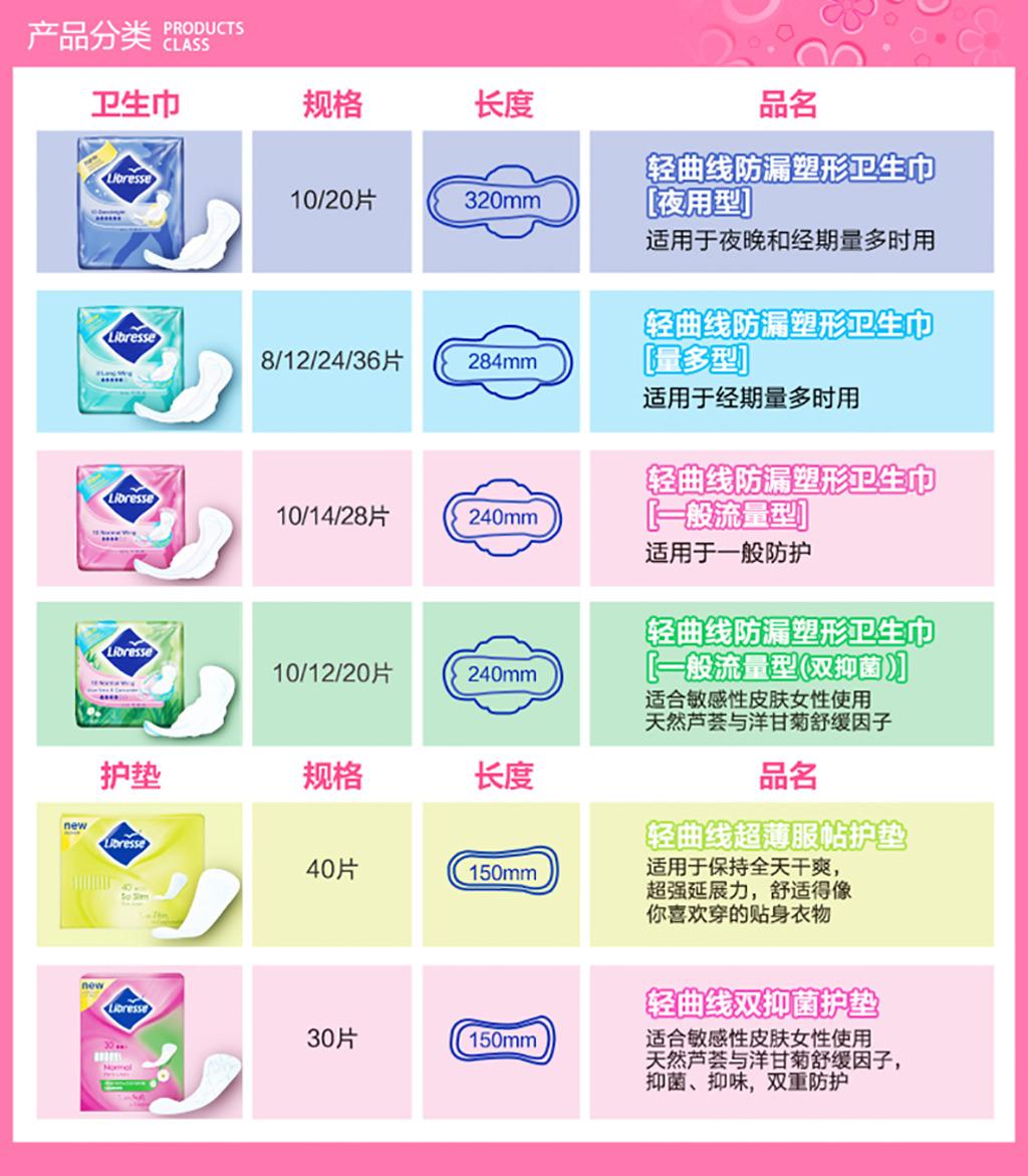 淘宝天猫卫生巾规格长度分类产品分类图片模板下载(:)