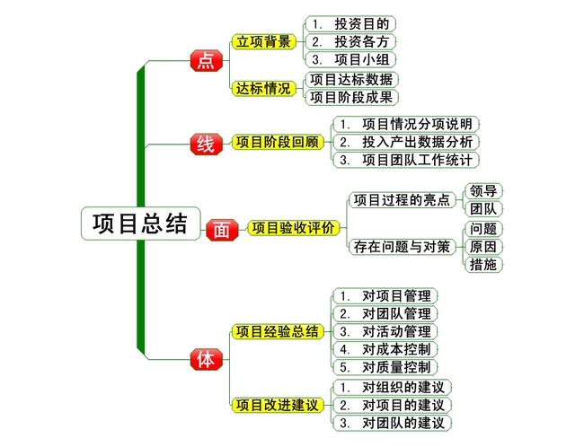 办公|ppt模板 思维导图模板 工作计划|总结模版 > 万能项目总结报告