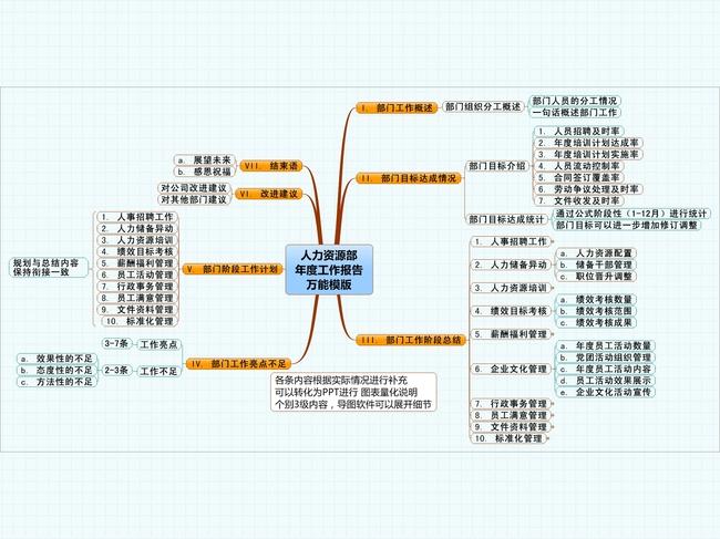 办公|ppt模板 思维导图模板 工作计划|总结模版 > 人力资源部工作总结