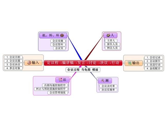 办公|ppt模板 思维导图模板 会议记录|分析模版 > 会议过程乌龟图模版