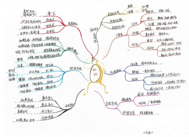 语文作文议论文写作方法思维导图图片下载高中语文议论文写作方法思维