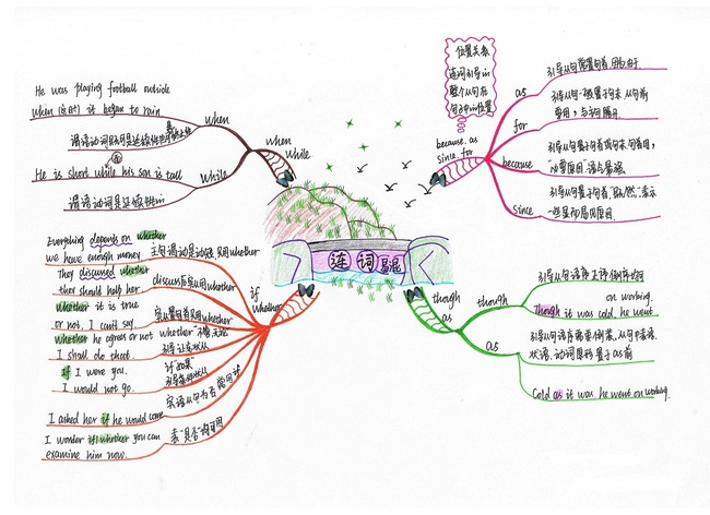 办公 ppt模板 思维导图模板 学科思维导图 > 初中英语连词辨析思维导
