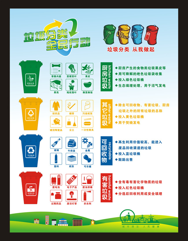 垃圾分类全民行动海报设计