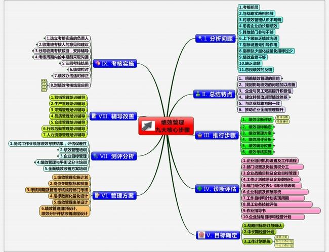 办公|ppt模板 思维导图模板 工作计划|总结模版 > 绩效管理九大核心